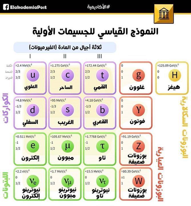 النظرية القياسية قصة الكون إلي جانب القوي الأربعة الأساسية تجيب النظرية عن سؤال آخر وهو ما هي المكونات الأولي للمادة الغير قابلة ل Physics Periodic Table Map