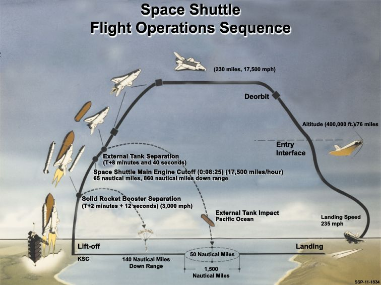 space shuttle follow path - photo #17