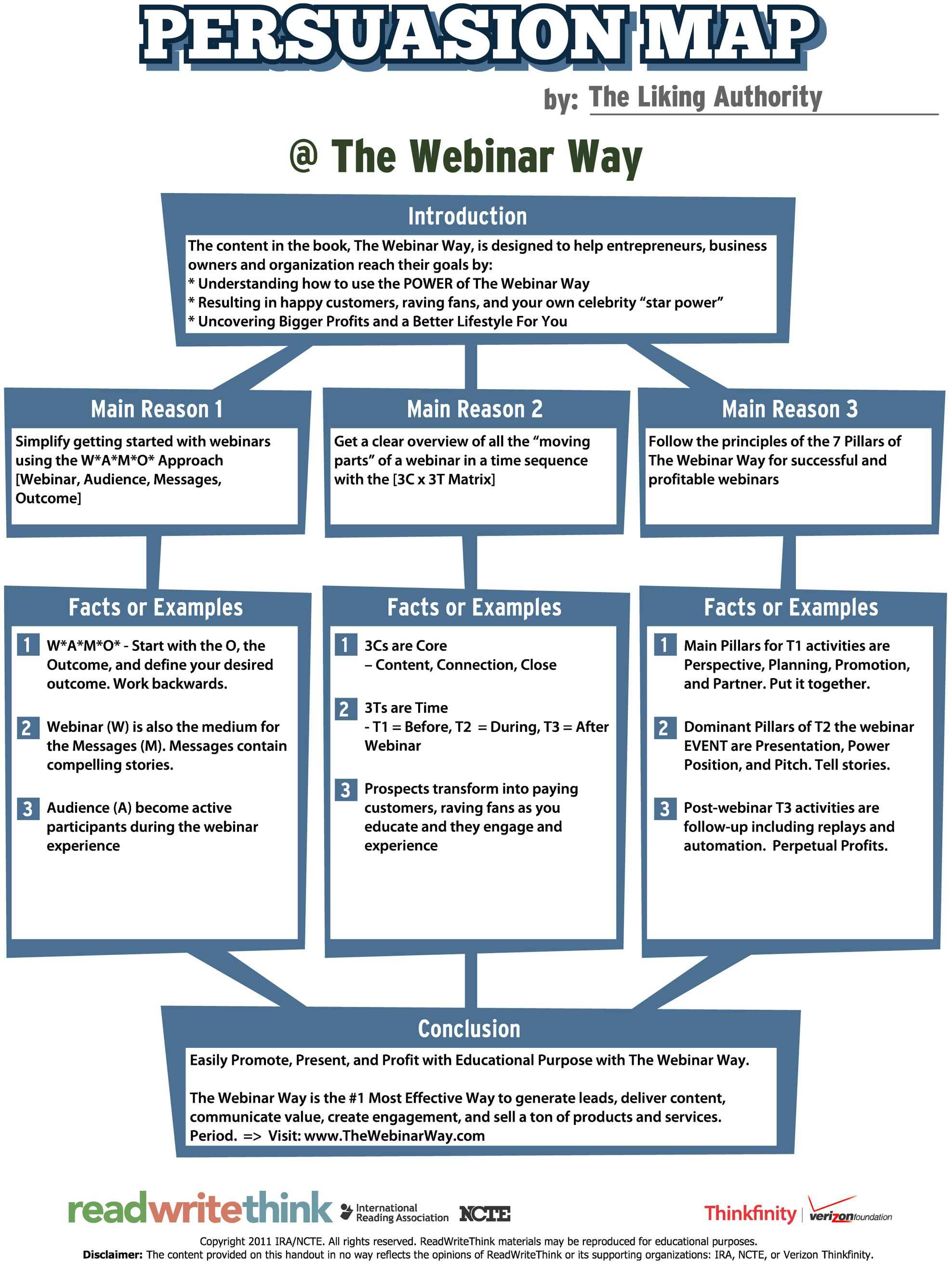 Persuasion Map Through Webinars Via Thewebinarway