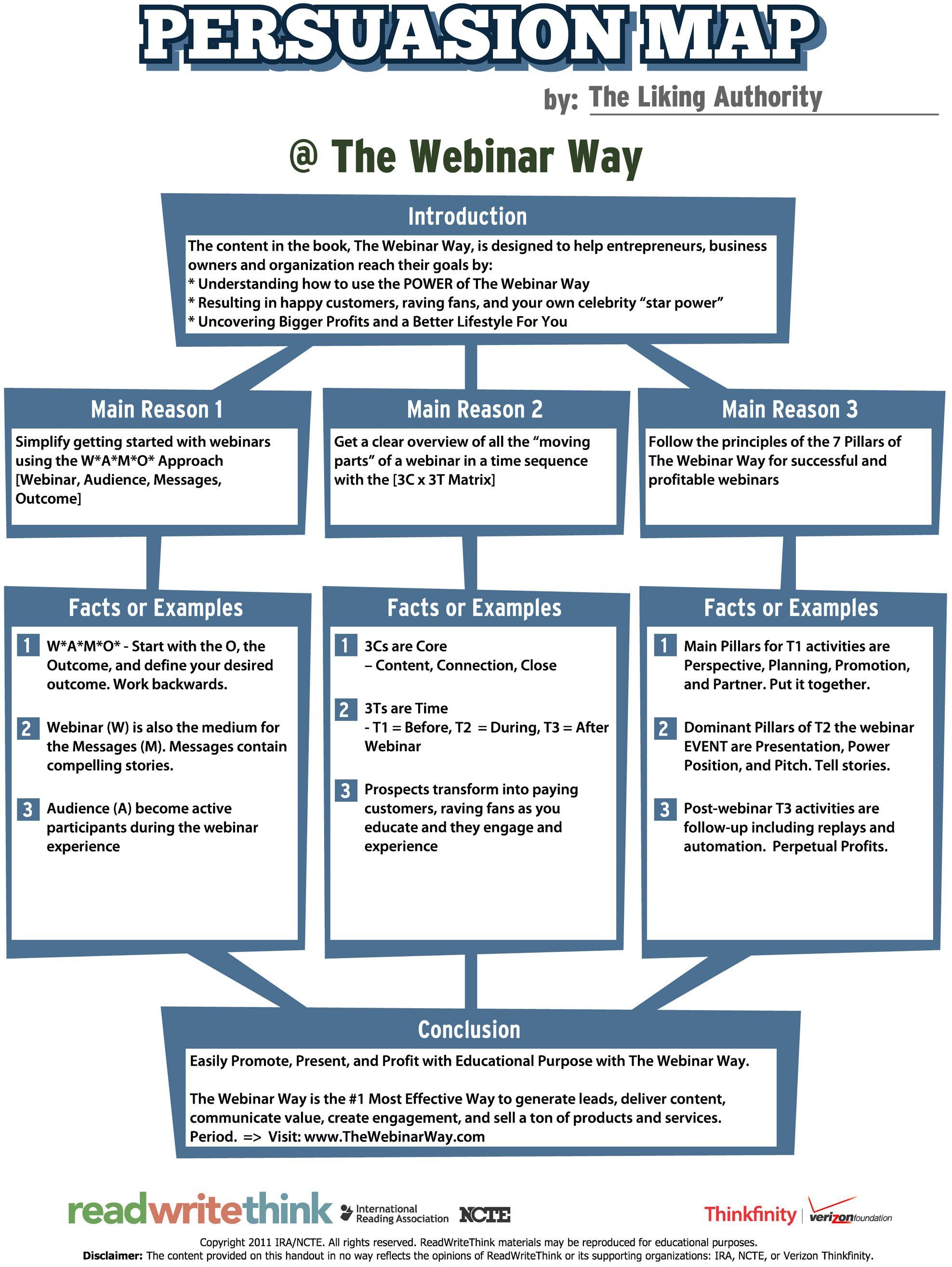 Persuasion Map Through Webinars Via Thewebinarway