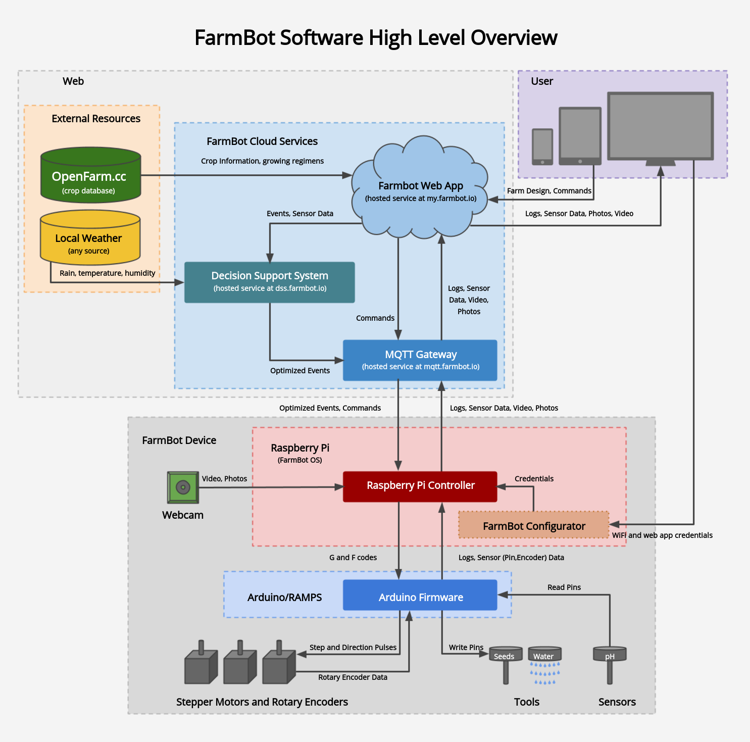 Description of the FarmBot software toolchain Web app