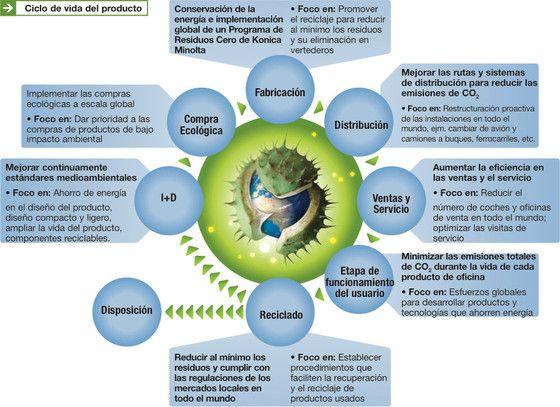 Ciclo de vida del producto ecol gico c mo fabrica konica - Luz de vida productos ecologicos ...