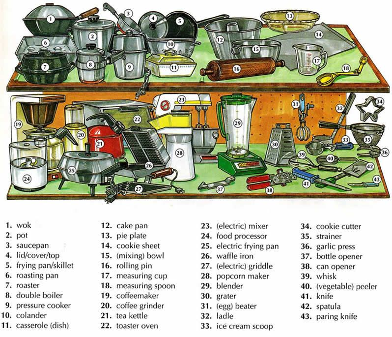 Kitchen Dictionary: Kitchen / Utensils Used In A Kitchen