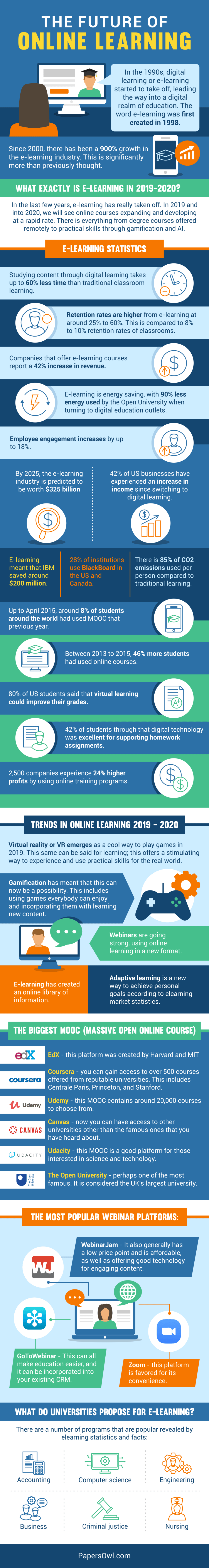 The Future Of Online Education E Learning Infographic Educational Elearning Essay About Experience