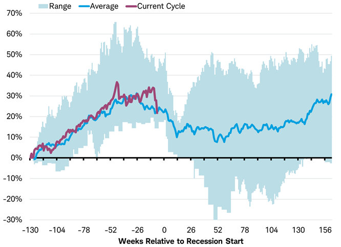Performance Of Msci World Index Ahead Of Recessions Bear Market