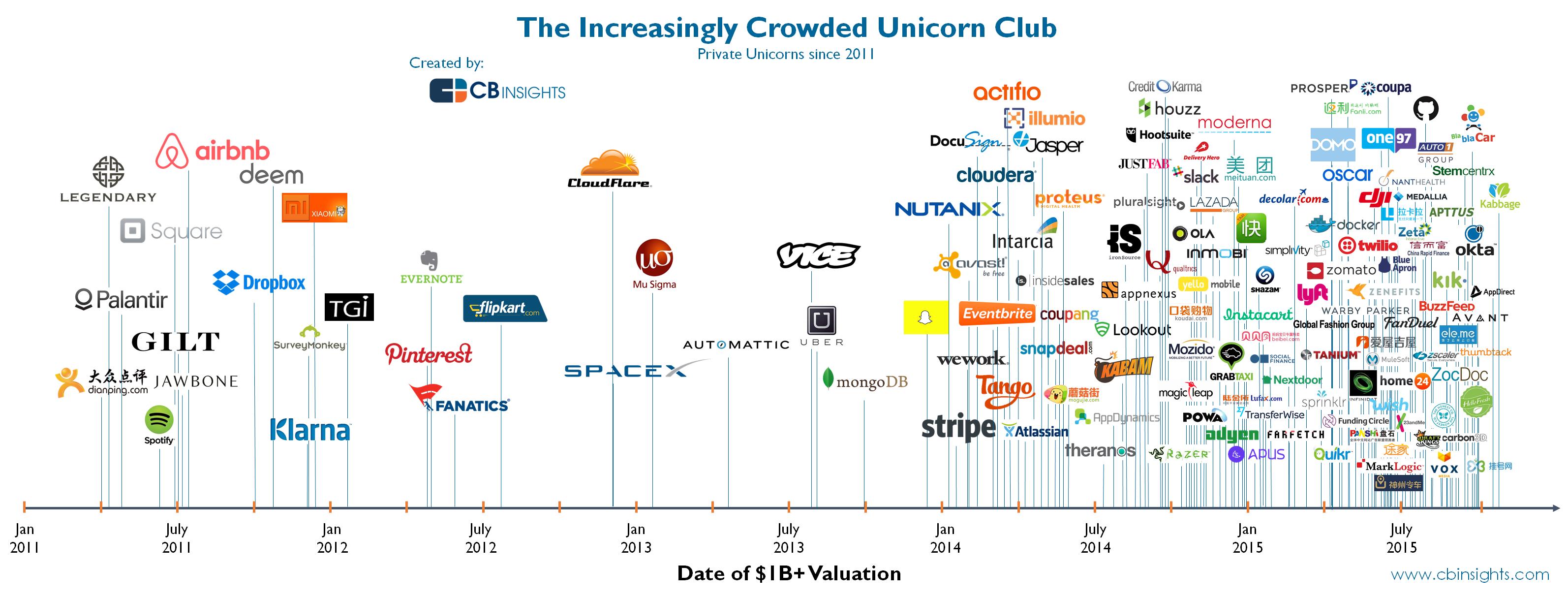 The Increasingly Crowded Unicorn Club Currently At 141 In One Infographic Http Flip It 7roj5 Unicorn Companies Unicorn Club Unicorn
