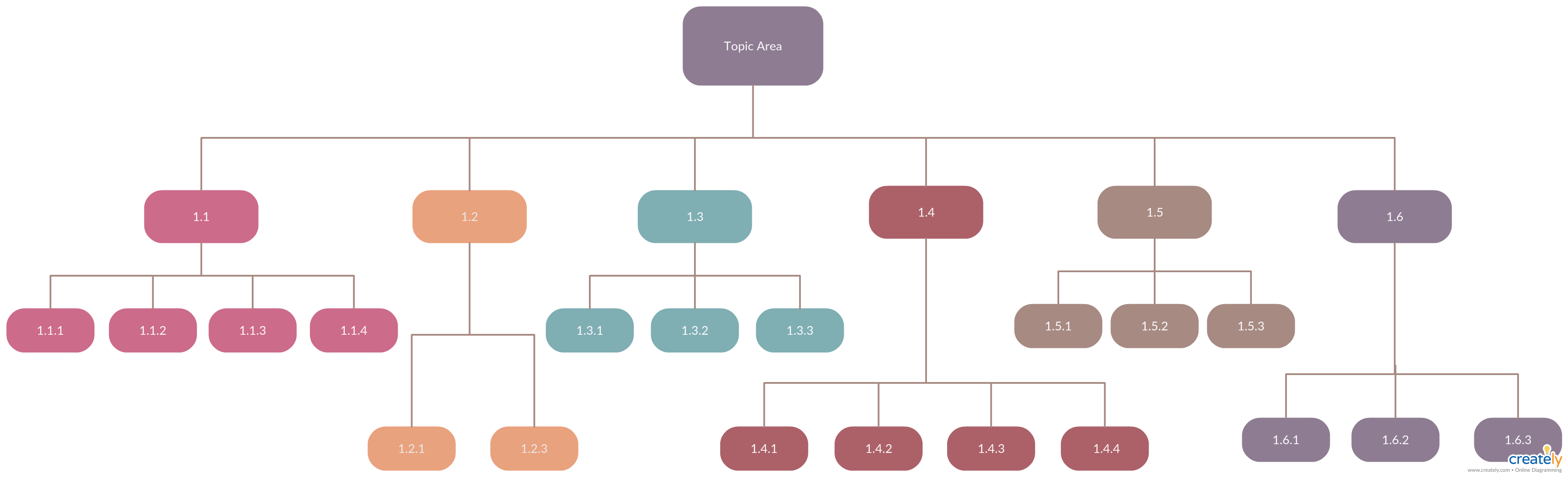 pin on work breakdown structure templates  wbs