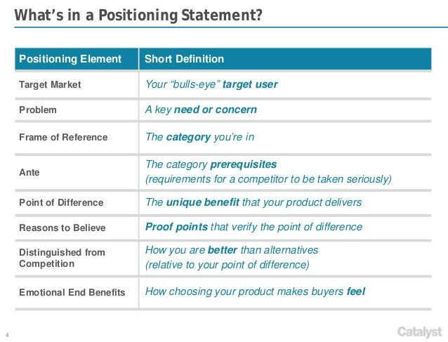 Key Elements Of A Brand Positioning Statement