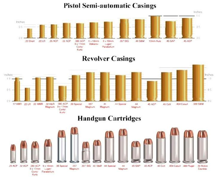 Visual guide to bullet sizes google search janette handguns