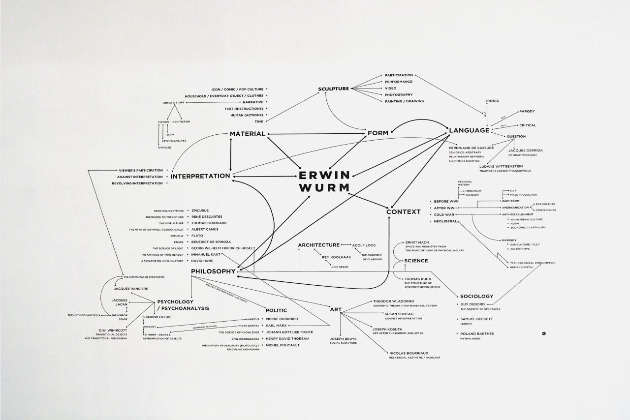 Erwin Wurm : The Philosophy of Instructions  Diagram Wall Stickers, 2016, 5x3m  Graphic Design by Manita Songserm  For Bangkok Art and Culture Centre Exhibition