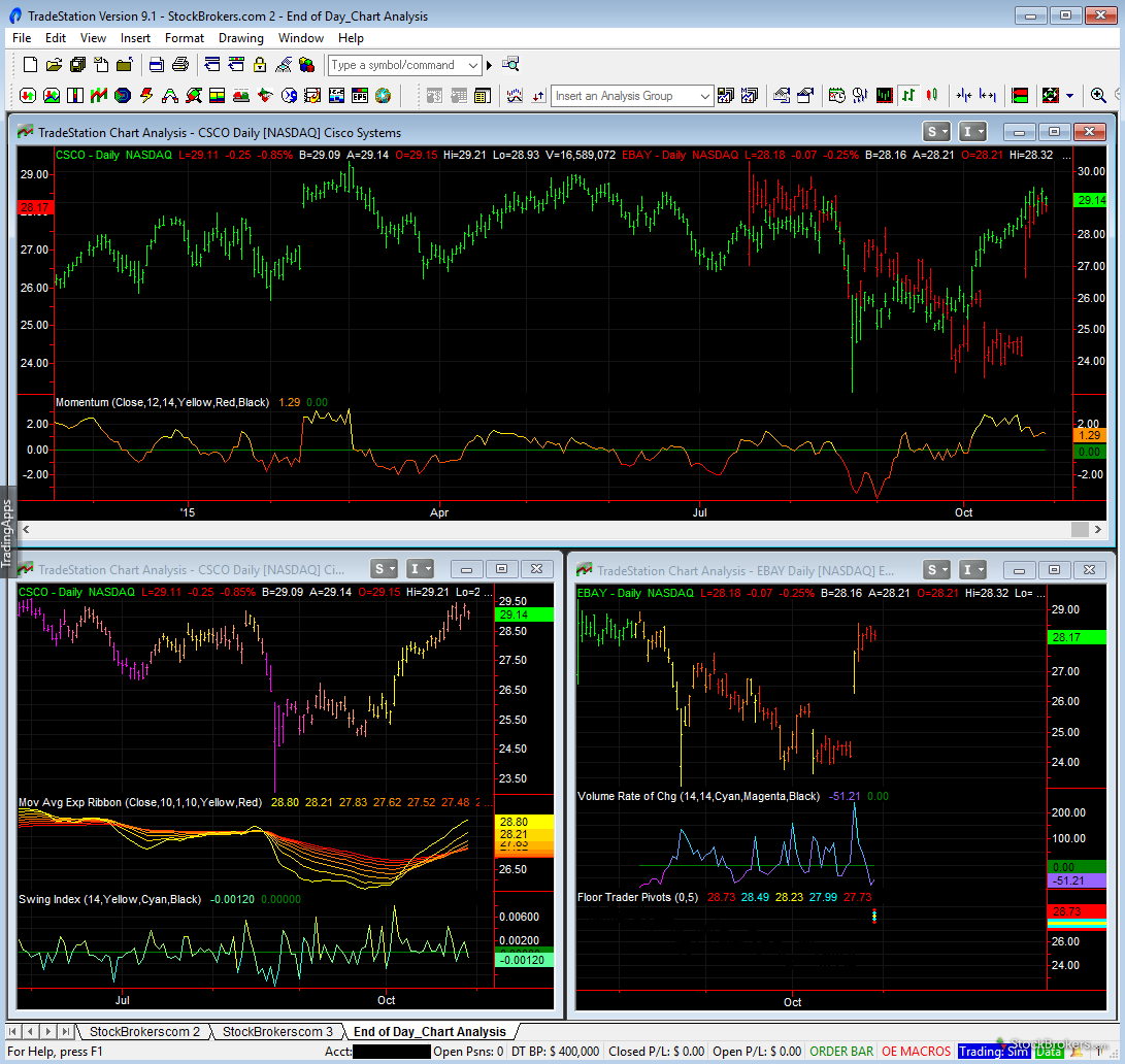 Best stock charts for day trading