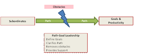 path goal theory of leadership definition