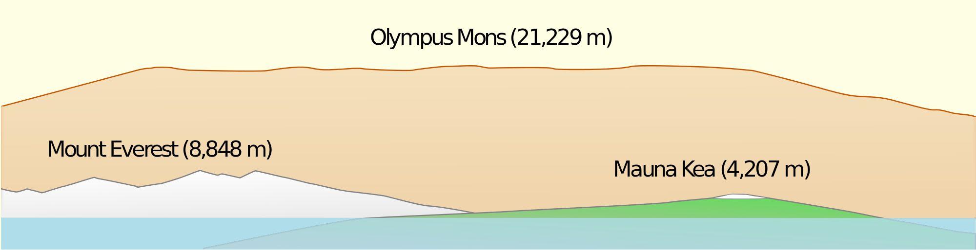 이미지 출처 https://upload.wikimedia.org/wikipedia/commons/thumb/8/8a/Olympus_Mons_Side_View.svg/2000px-Olympus_Mons_Side_View.svg.png