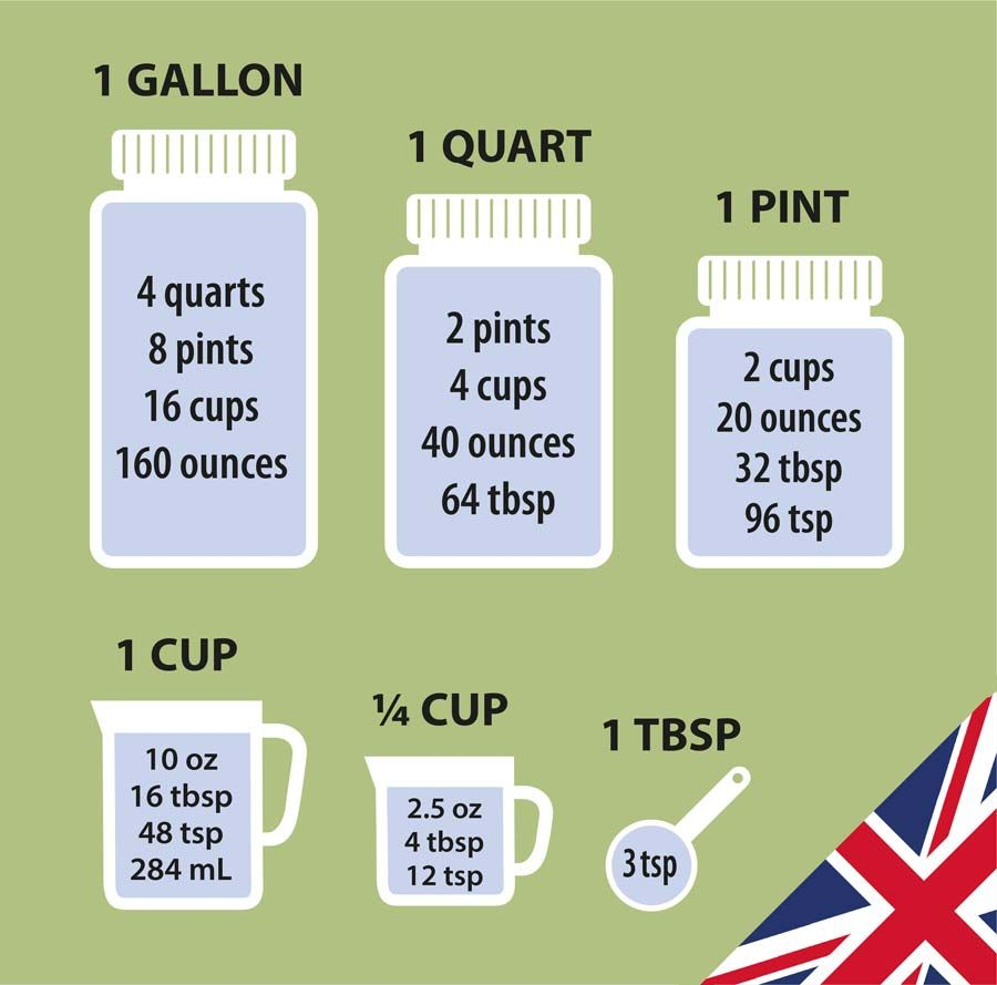 UK cooking measures including quarts, pints and cups ...