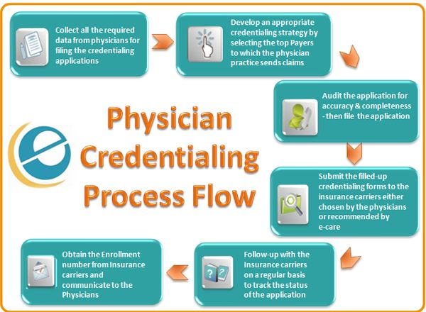 Clinic Workflow Diagram With Images Workflow Diagram Medical