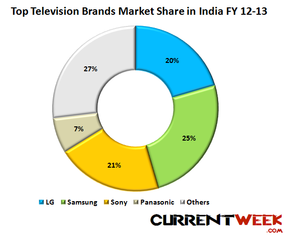 Top Television Brands In India 2013 Trends Market Share In Lcd