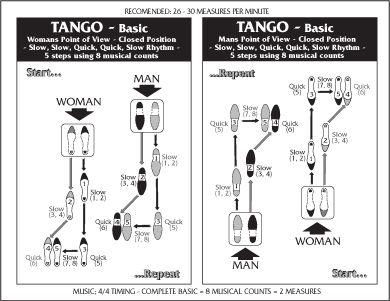 rumba dance step pattern - Google Search | Dance steps | Pinterest