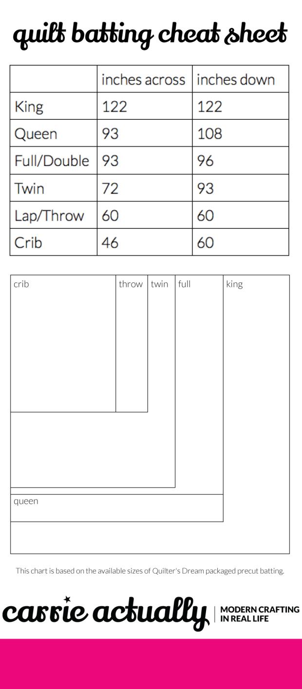 Quilt Batting Size Chart Quilt Batting Quilting Classes Quilting Math