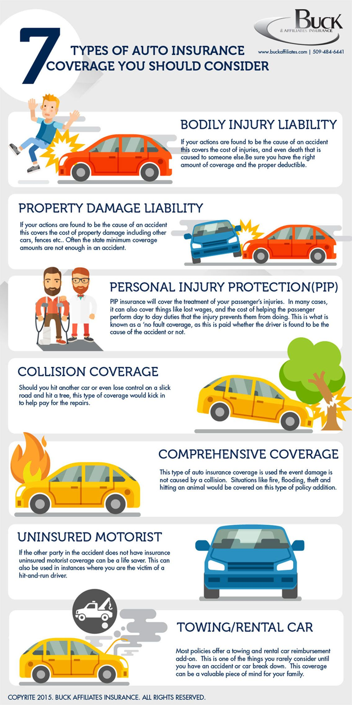 7 types of car insurance you should consider infographic topic auto insurer