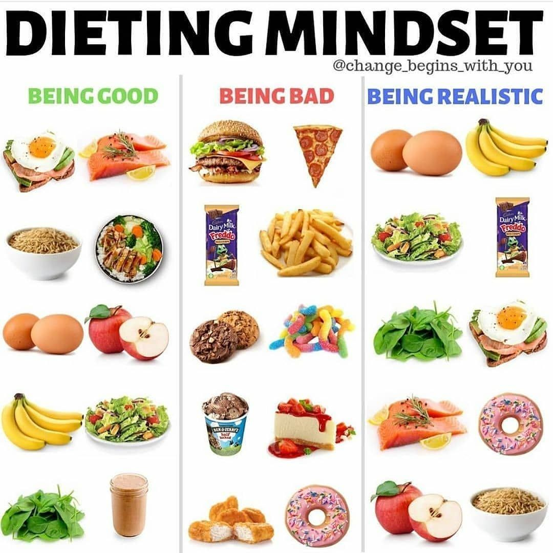 Be Realistic Let S Face It Extreme And Restrictive Diets Are Frustrating The Ultimate Goal Is T Be Realistic Let S Face It Ext Diet Mindset Diet Food
