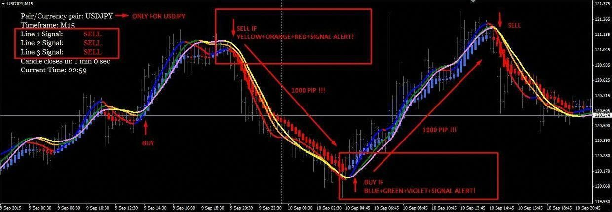 Forex Indicators Renko Chart 90 Accurate With Signal Alert