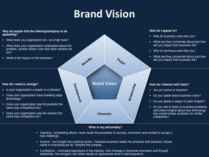 Strategic marketing plan template for brand vision | Marketing ...