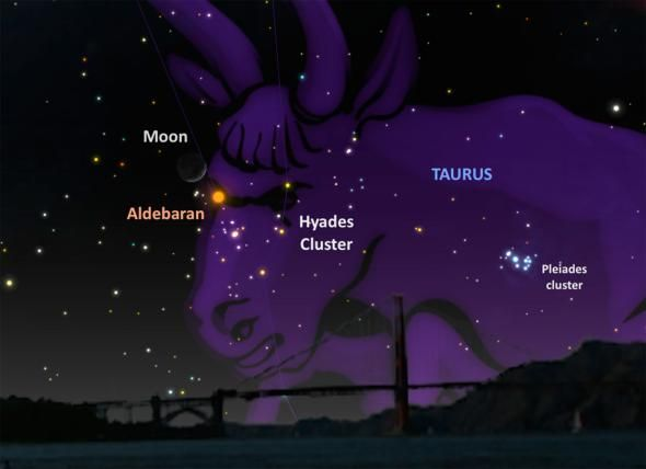 Late on Sunday, April 10, the moon will be gliding by the bright orange star Aldebaran, in the constellation Taurus, low on the western horizon.  ILLUSTRATION BY A.FAZEKAS, SKYSAFARI