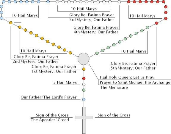 HOW TO PRAY THE ROSARY - INSTRUCTIONS - SHARE JESUSCARITASEST.ORG ...