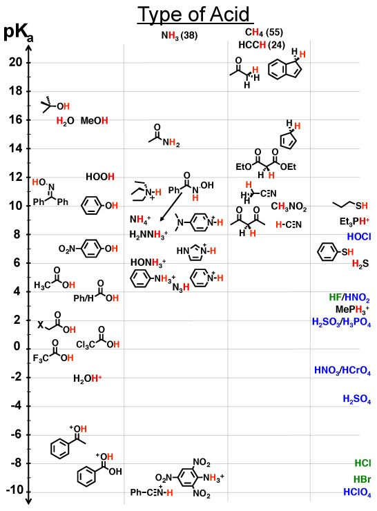 A Comprehensive Pka Chart  Big Data In Chemistry  Biology