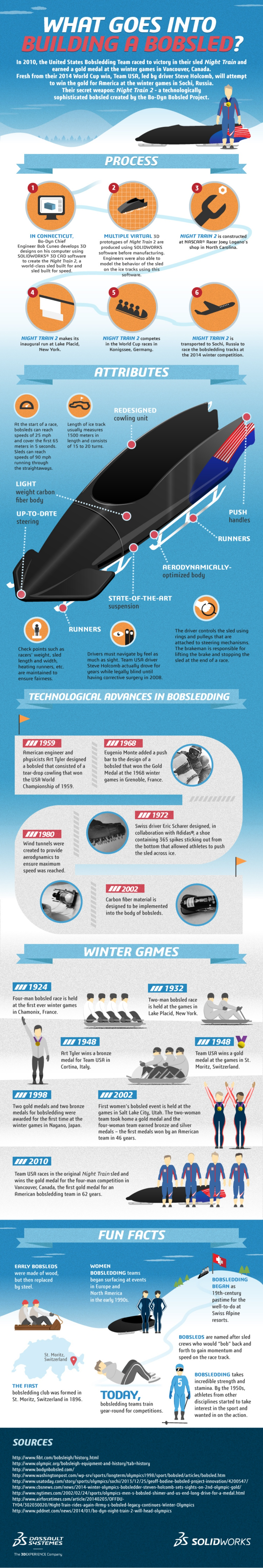 What Goes Into Building A Bobsled