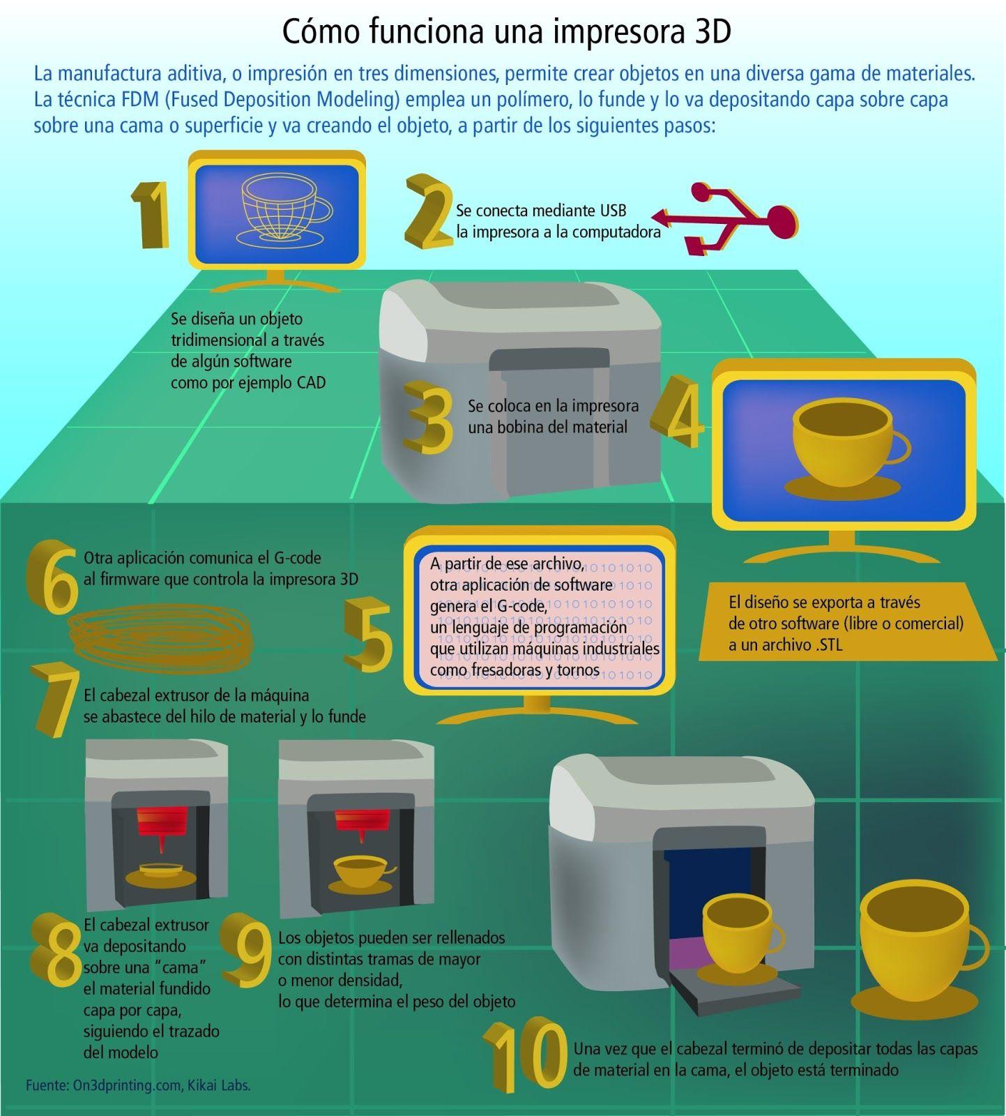 Qué es la impresión 3D? #3DPrinting vía infomasgrafias.blogspot.com ...