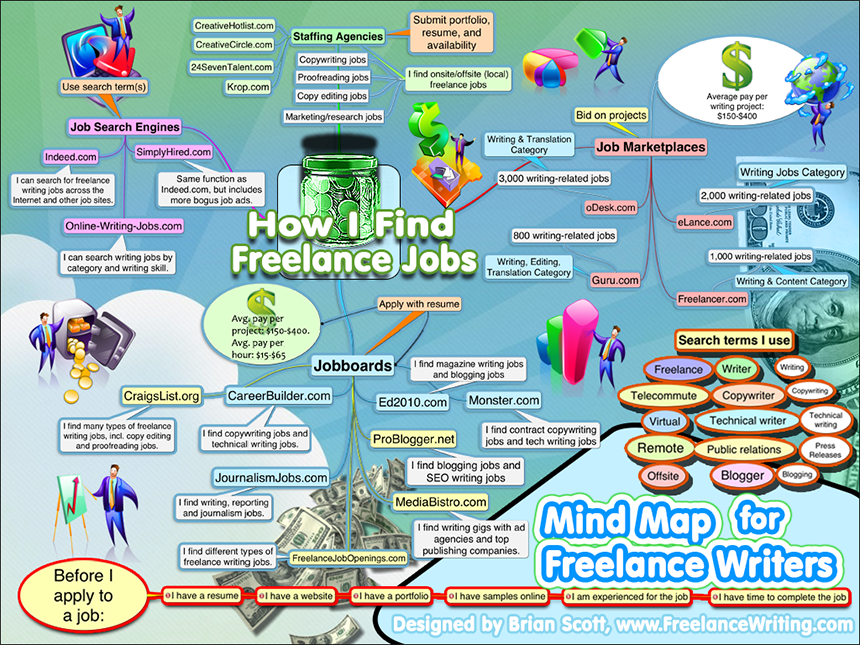 infographics for creative writers and lance writers infographics for creative writers and lance writers our original infographics teach you how to write more effectively and succeed as a lance
