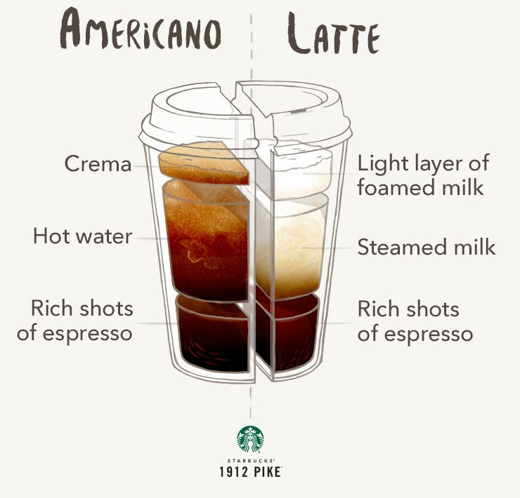 American Coffee Recipe