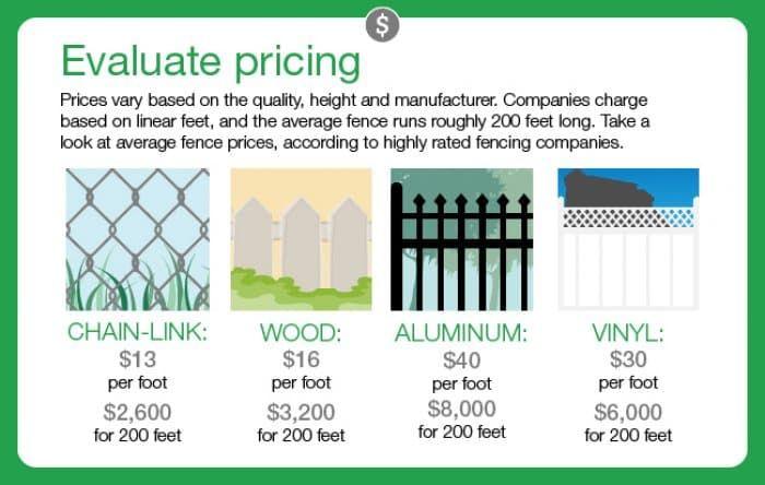 Aluminum Fence Cost Per Linear Foot Di 2020