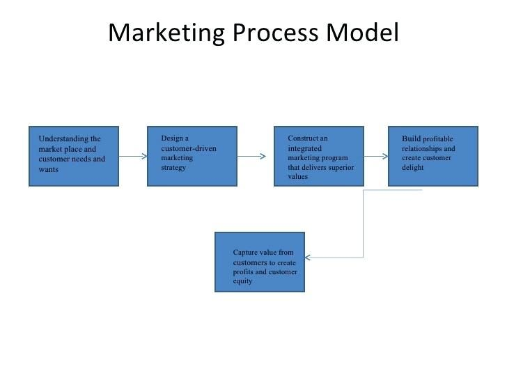 strategic marketing planning process strategic planning | News to Go ...