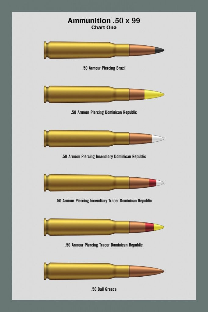 Bullet Comparison Charts : bullet, comparison, charts, Bullet, Caliber, Comparison, Charts, 弾薬,, 弾丸
