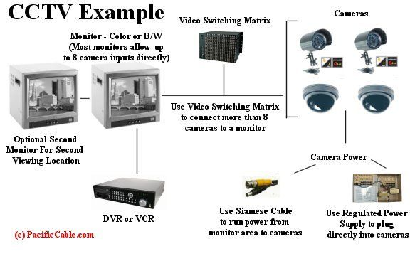 Did You Know There Are 25 Million Cctv Cameras In Operation Worldwide With 2 5 Million In The Uk C Cctv Camera Cctv Security Systems Cctv Camera For Home