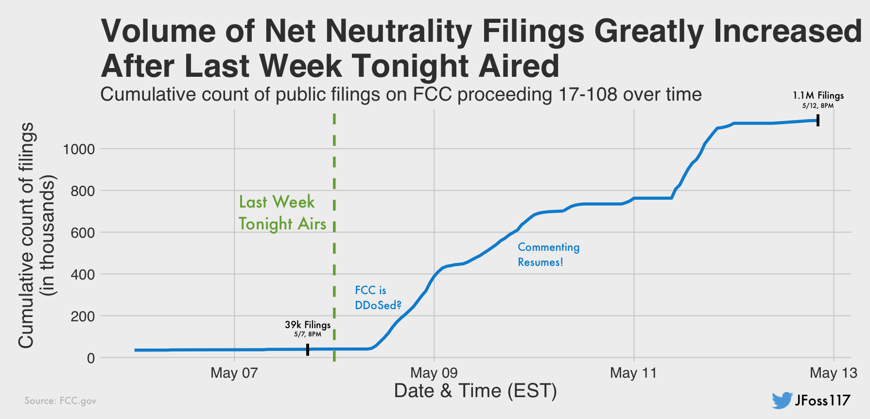 FCC Filings Overwhelmingly Support Net Neutrality Once