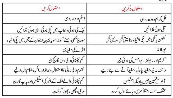 Image result for cholesterol in urdu