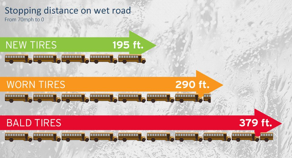 Important STOPPING distances based off of tire condition