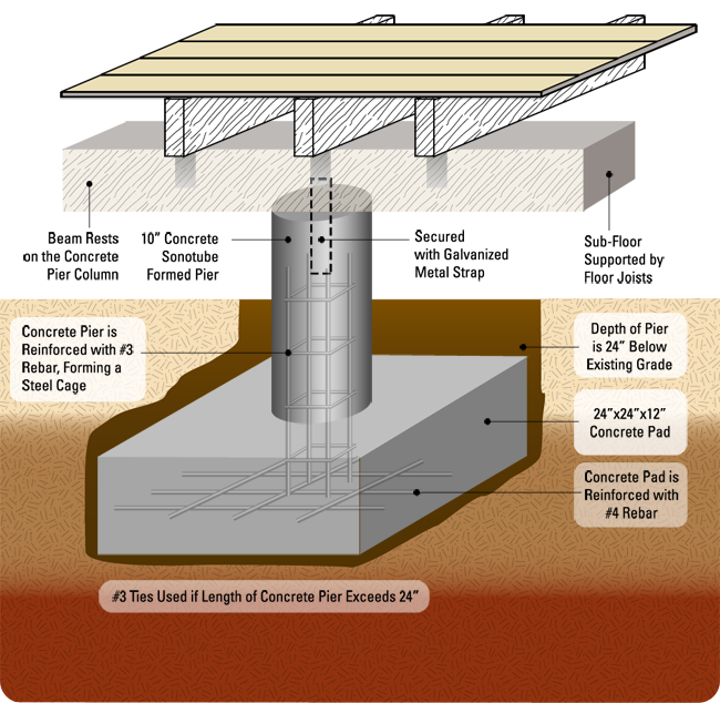 Pier and beam diagram basement pinterest beams for Basement foundations construction