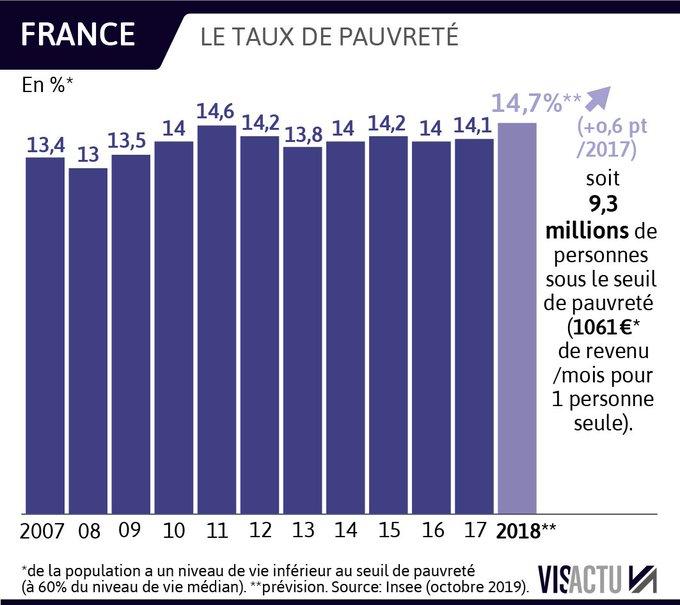 France Culture (franceculture) / Twitter Pauvreté