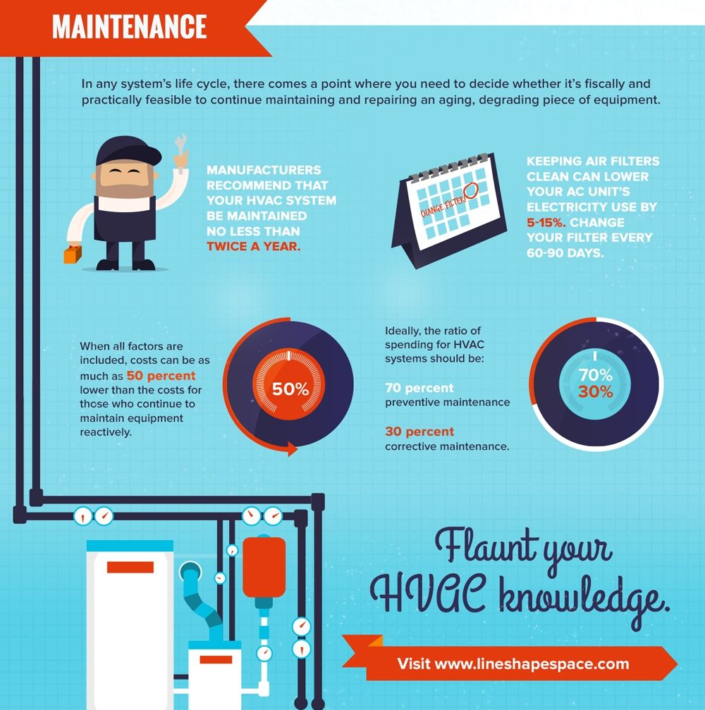 Hvac Maintenance Infographic Hvac Hvac Maintenance Hvac System