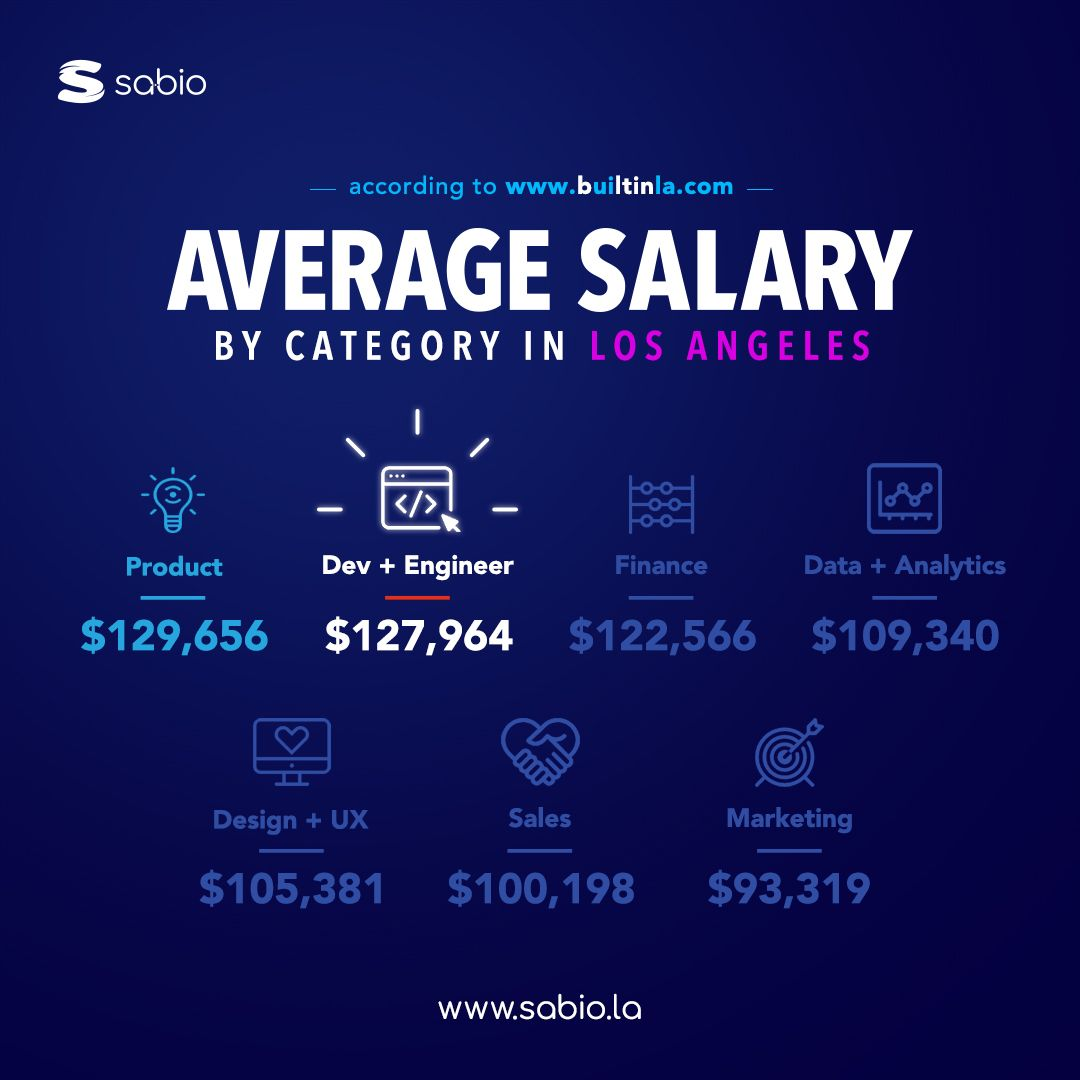 Did you know the average salary of a developer & engineer