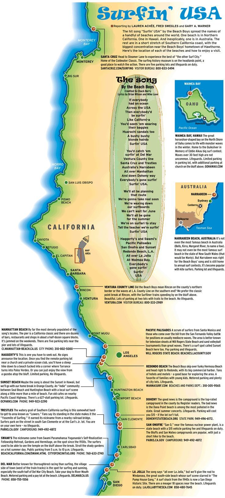 Surfin Usa Map Surf S Up Pinterest California Beach Camping