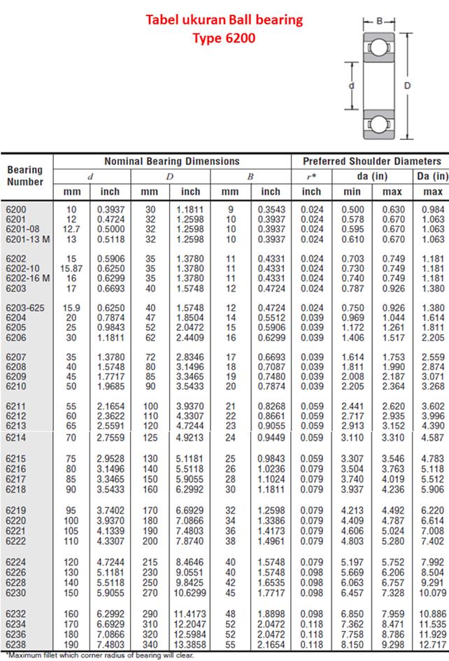 daftar harga bearing