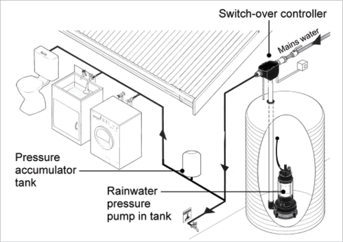 A Diagram Shows A Submersible Pump That Is Installed Within The Rainwater Tank Rainwater Can Be Pumped Out Rain Barrel System Rainwater Rain Water Collection
