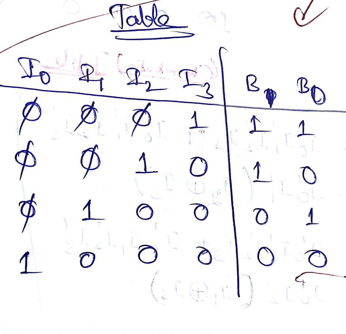 Priority Encoders Math Logic Priorities
