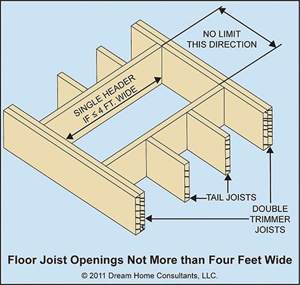 Floor Joist Openings Description Framed Openings In Floor Joists Are Mostly Used For Stairways Between Floors And For Chim Flooring Stairways Wood Construction