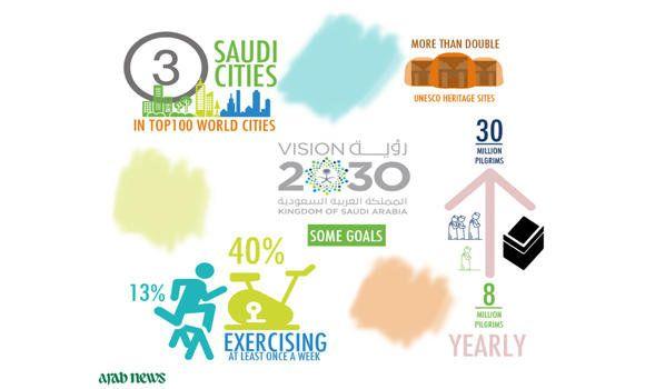 Top Economists Optimistic About Saudi Vision 2030 Arab News Arab News Optimistic Economist
